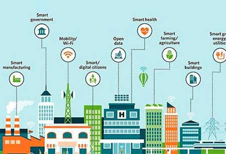 What are the 3 Most-Talked About Technologies in a Smart City?